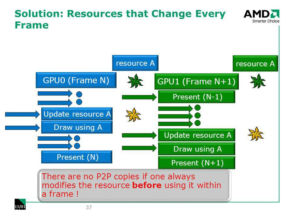 Solution: Resources that Change Every Frame 37 15/01/2014 Draw using A Present (N) Update resource A Draw using A Present (N+1) GPU1 (Frame N+1) GPU0 (Frame N) resource A Present (N-1) Update resource A There are no P2P copies if one always modifies the resource before using it within a frame !