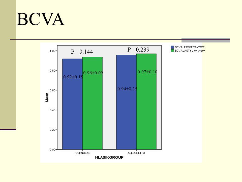 PREOPERATIVE LAST VISIT 0.92±0.15 0.96±0.09 0.94±0.15 0.97±0.10 P= 0.144 P= 0.239 BCVA