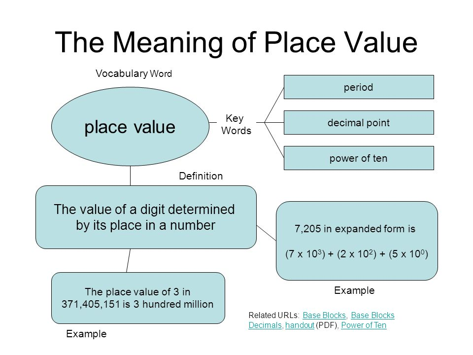 The Meaning of Place Value place value period decimal point power of ten The value of a digit determined by its place in a number The place value of 3