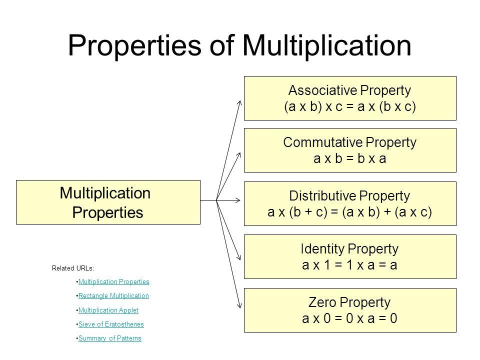 Properties of Multiplication Multiplication Properties Associative Property (a x b) x c = a x (b x c) Zero Property a x 0 = 0 x a = 0 Identity Propert