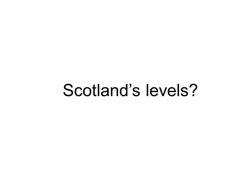Scotlands levels