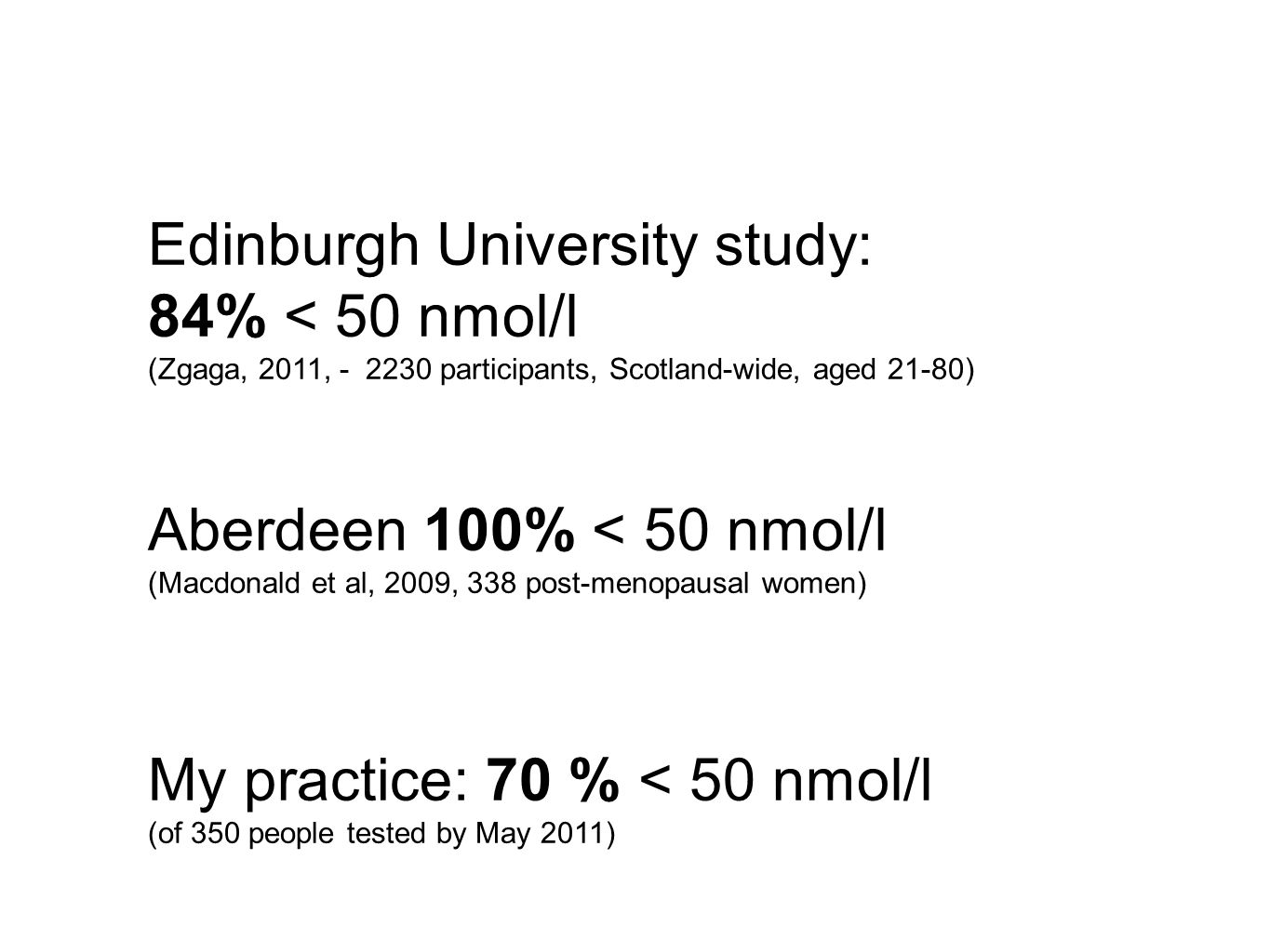 Edinburgh University study: 84% < 50 nmol/l (Zgaga, 2011, participants, Scotland-wide, aged 21-80) Aberdeen 100% < 50 nmol/l (Macdonald et al, 2009, 338 post-menopausal women) My practice: 70 % < 50 nmol/l (of 350 people tested by May 2011)