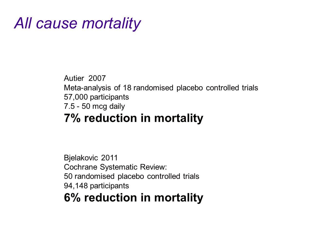 Autier 2007 Meta-analysis of 18 randomised placebo controlled trials 57,000 participants mcg daily 7% reduction in mortality Bjelakovic 2011 Cochrane Systematic Review: 50 randomised placebo controlled trials 94,148 participants 6% reduction in mortality All cause mortality