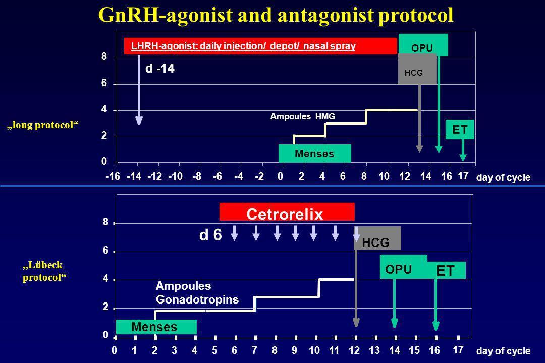 0 2 4 6 8 Ampoules Gonadotropins d 6 Menses Cetrorelix OPU HCG 012345678910111213141516 17 ET day of cycle -16-14-12-10-8-6-4-202468101214 16 0 2 4 6