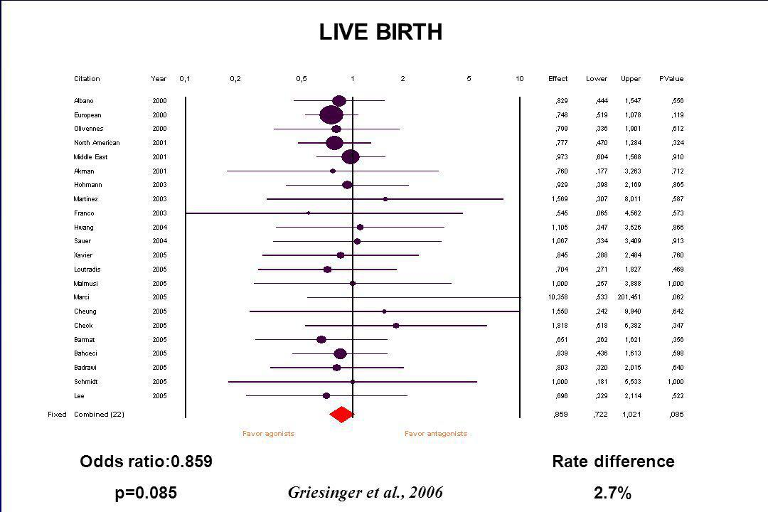 Odds ratio:0.859 p=0.085 LIVE BIRTH Rate difference 2.7% Griesinger et al., 2006