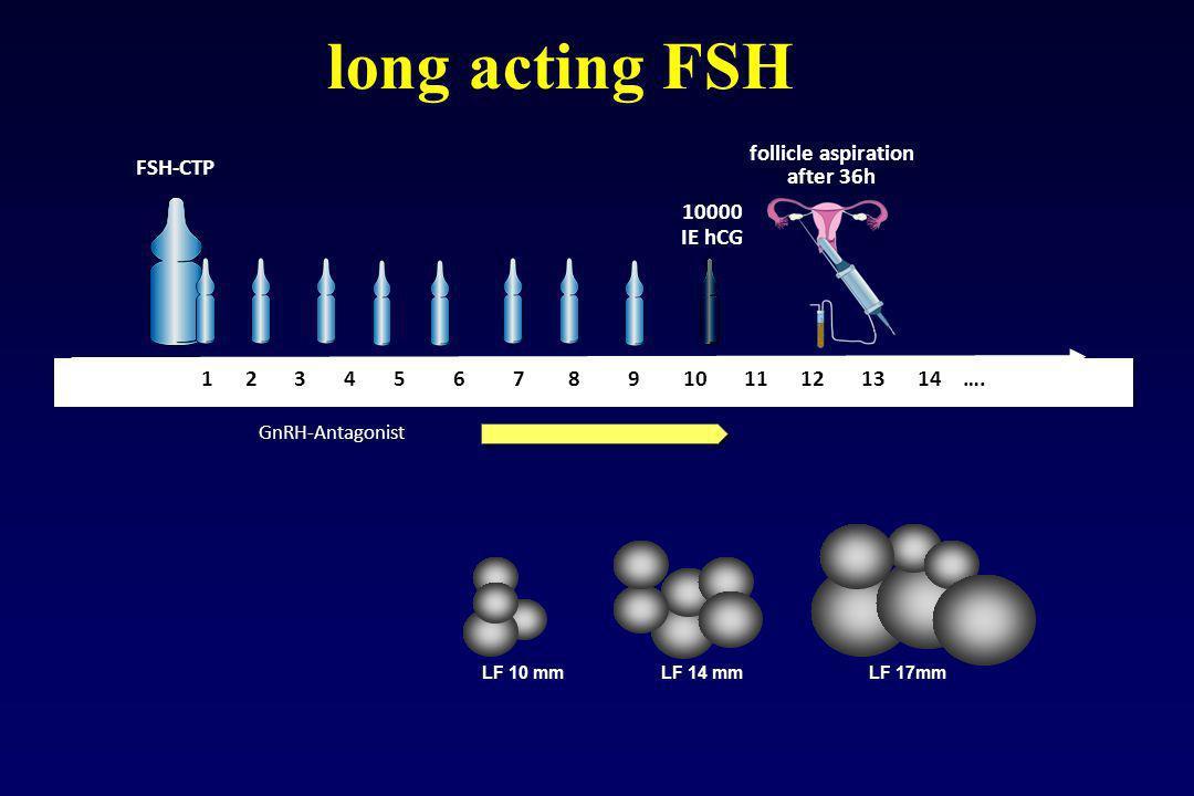 long acting FSH 1 2 3 4 5 6 7 8 9 10 11 12 13 14 …. FSH-CTP 10000 IE hCG follicle aspiration after 36h GnRH-Antagonist LF 10 mm LF 14 mm LF 17mm