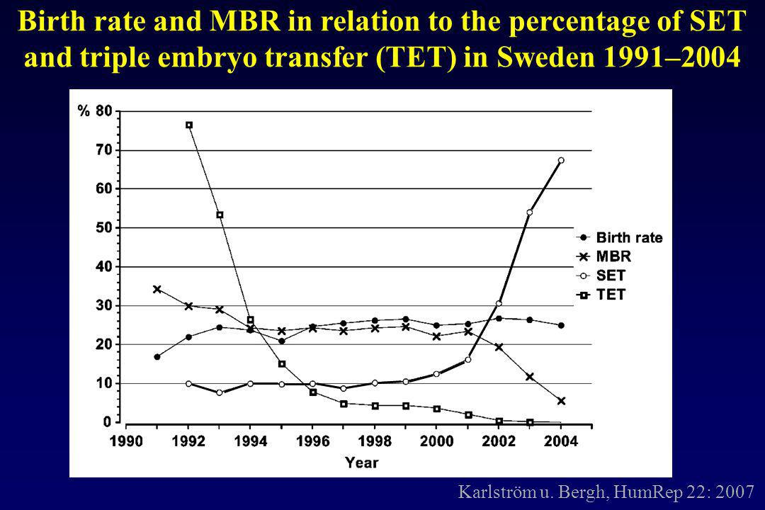 Karlström u. Bergh, HumRep 22: 2007 Birth rate and MBR in relation to the percentage of SET and triple embryo transfer (TET) in Sweden 1991–2004