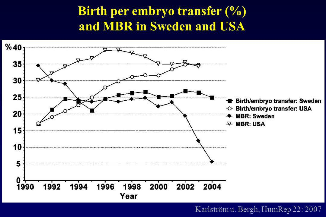 Karlström u. Bergh, HumRep 22: 2007 Birth per embryo transfer (%) and MBR in Sweden and USA