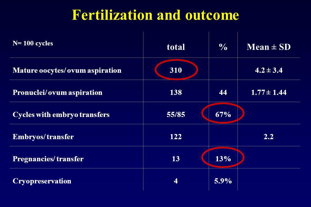 Fertilization and outcome N= 100 cycles total%Mean ± SD Mature oocytes/ ovum aspiration3104.2 ± 3.4 Pronuclei/ ovum aspiration138441.77 ± 1.44 Cycles