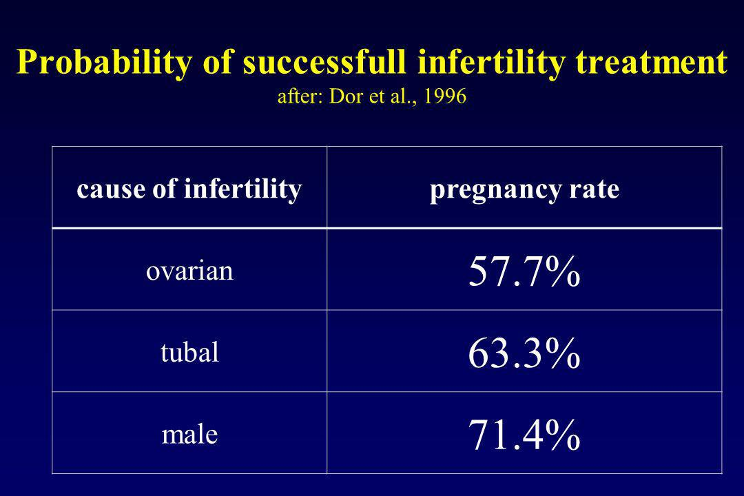 Probability of successfull infertility treatment after: Dor et al., 1996 cause of infertilitypregnancy rate ovarian 57.7% tubal 63.3% male 71.4%