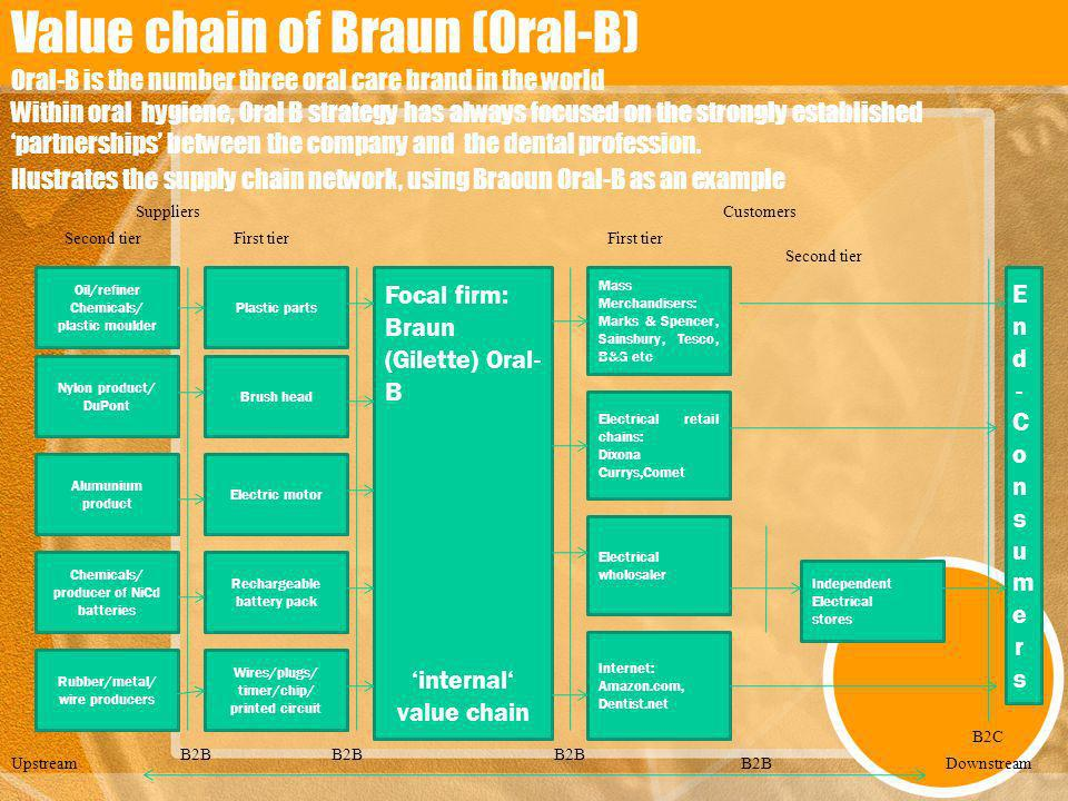 Value chain of Braun (Oral-B) Oral-B is the number three oral care brand in the world Within oral hygiene, Oral B strategy has always focused on the s