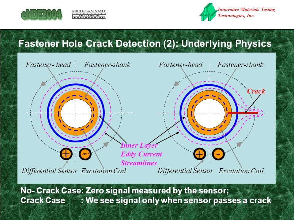 Innovative Materials Testing Technologies, Inc. Fastener Hole Crack Detection (2): Underlying Physics Differential Sensor + - Fastener- head Fastener-