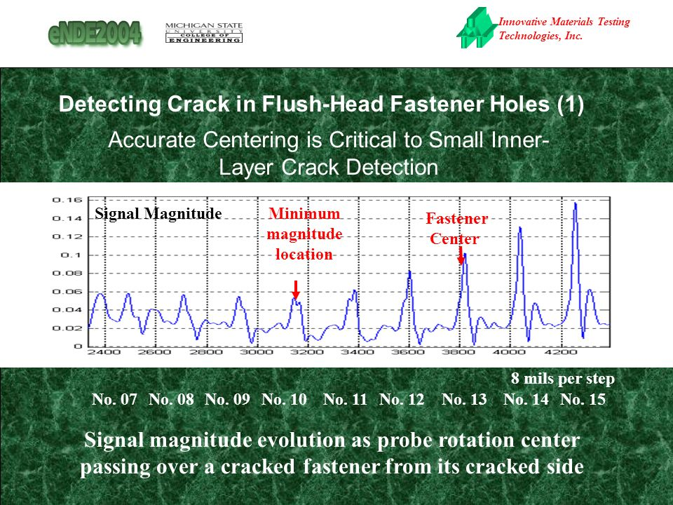 Innovative Materials Testing Technologies, Inc. Detecting Crack in Flush-Head Fastener Holes (1) Accurate Centering is Critical to Small Inner- Layer