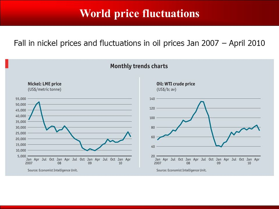 World price fluctuations Cuban Development: Inspiration to the Bolivarian Alliance for the Americas Helen Yaffe, 10 April 2011 h.yaffe@ucl.ac.uk Fall in nickel prices and fluctuations in oil prices Jan 2007 – April 2010