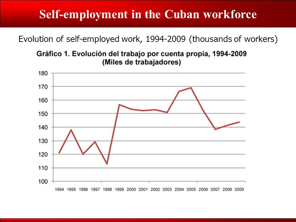 Self-employment in the Cuban workforce Evolution of self-employed work, 1994-2009 (thousands of workers)
