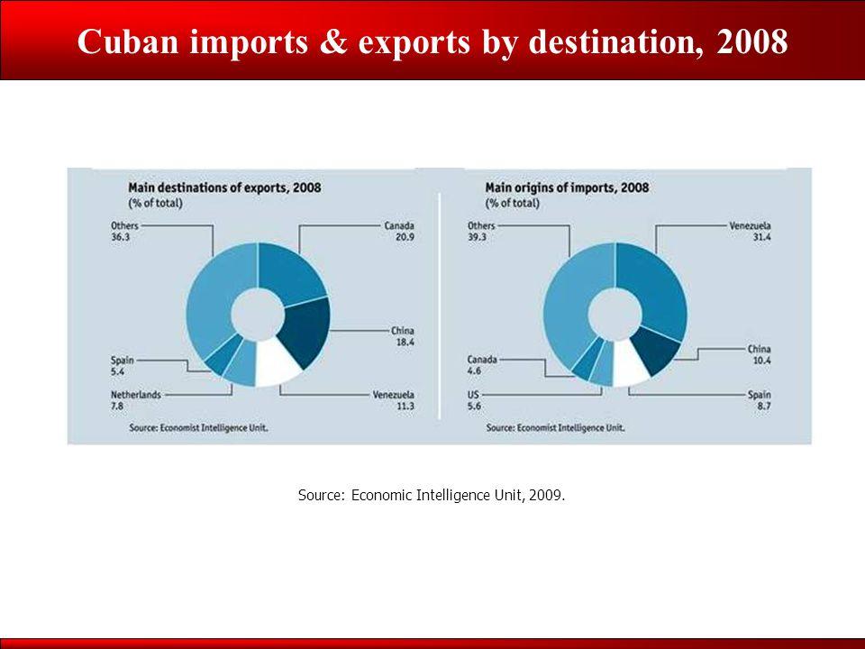 Cuban imports & exports by destination, 2008 Source: Economic Intelligence Unit, 2009.