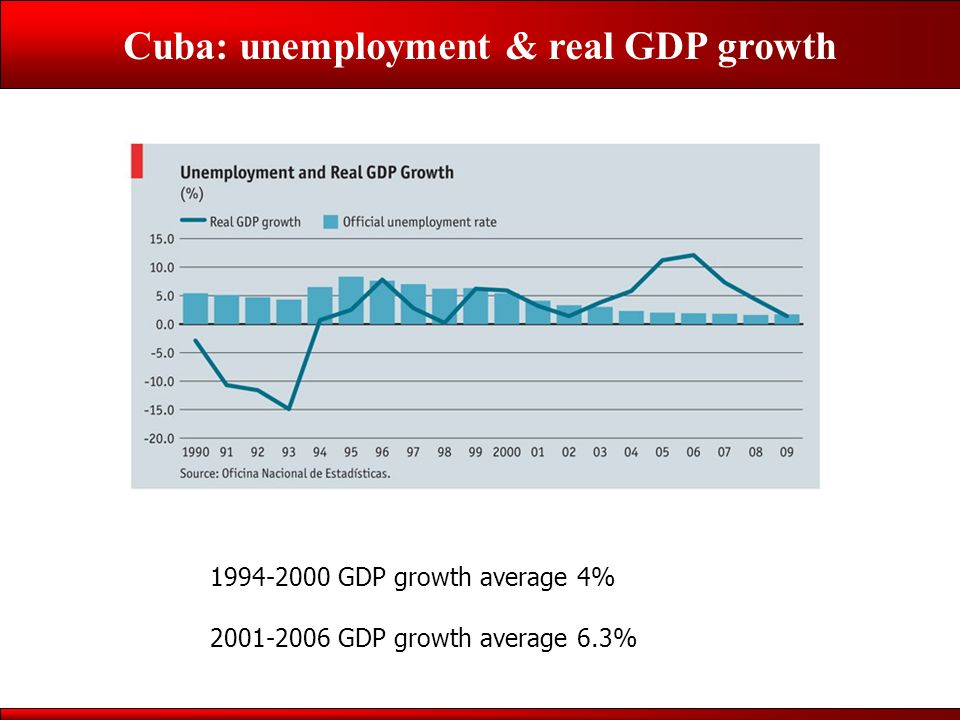 Cuba: unemployment & real GDP growth 1994-2000 GDP growth average 4% 2001-2006 GDP growth average 6.3%