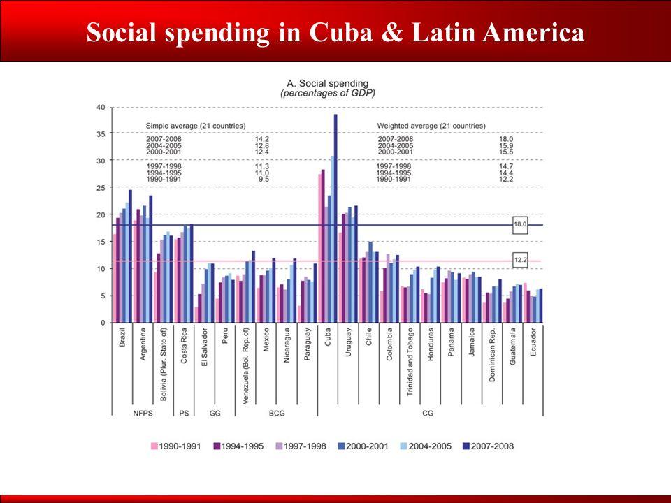 Social spending in Cuba & Latin America