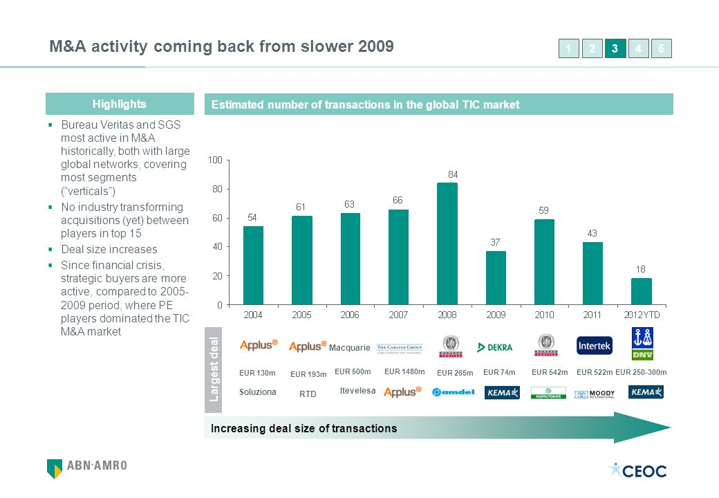 M&A activity coming back from slower 2009 Estimated number of transactions in the global TIC market Bureau Veritas and SGS most active in M&A historic