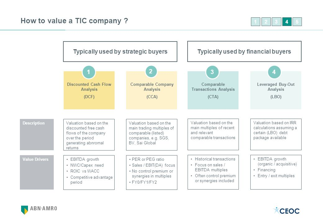How to value a TIC company ? Typically used by financial buyers Typically used by strategic buyers Comparable Transactions Analysis (CTA) Comparable C