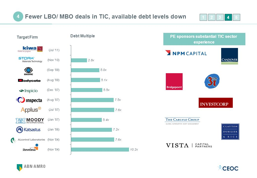 Fewer LBO/ MBO deals in TIC, available debt levels down PE sponsors substantial TIC sector experience Debt Multiple Target Firm 12435 4