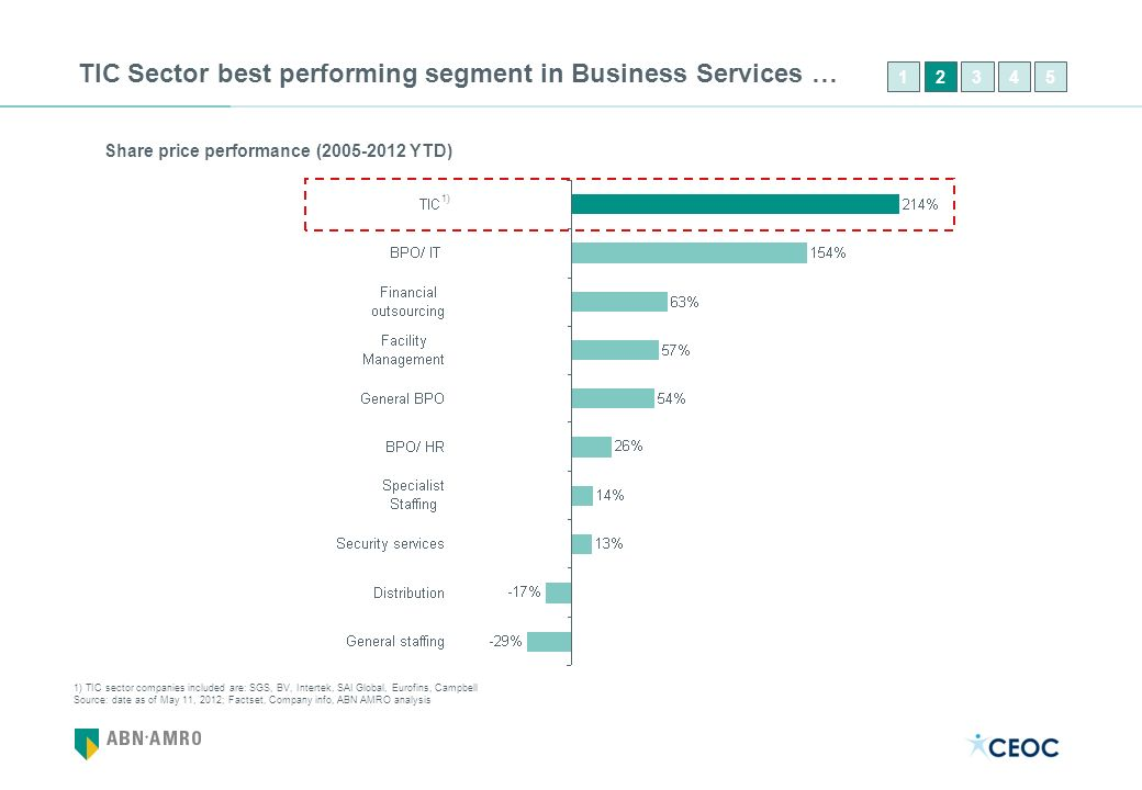 TIC Sector best performing segment in Business Services … Share price performance (2005-2012 YTD) 12435 1) TIC sector companies included are: SGS, BV,