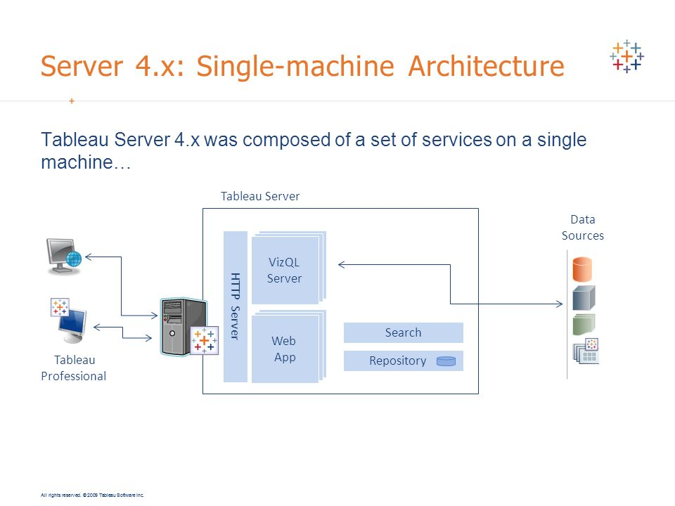 All rights reserved. © 2009 Tableau Software Inc. Server 4.x: Single-machine Architecture Tableau Server 4.x was composed of a set of services on a si