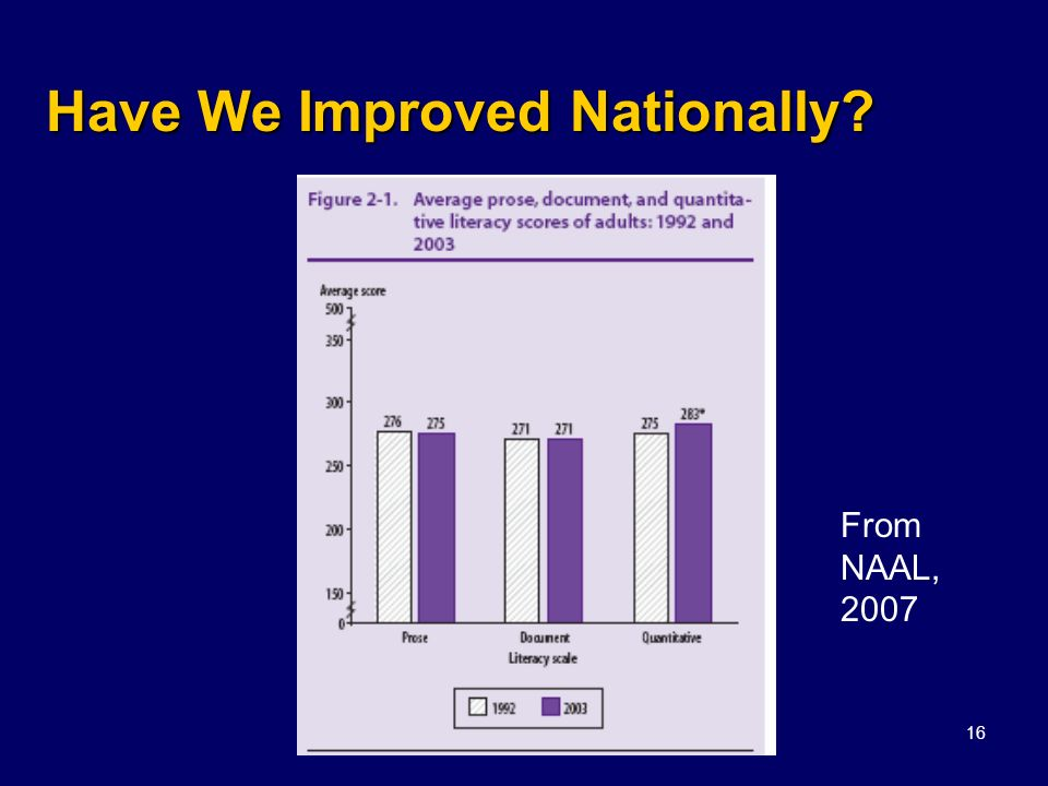 Kuzmich, 200816 Have We Improved Nationally? From NAAL, 2007