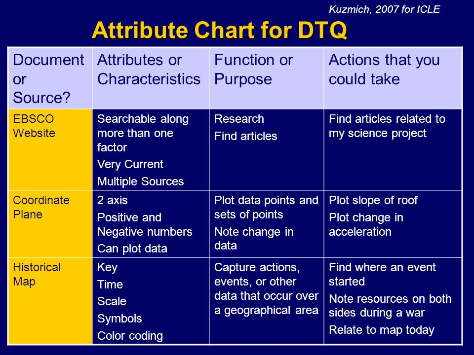 Kuzmich, 200843 Attribute Chart for DTQ Document or Source? Attributes or Characteristics Function or Purpose Actions that you could take EBSCO Websit