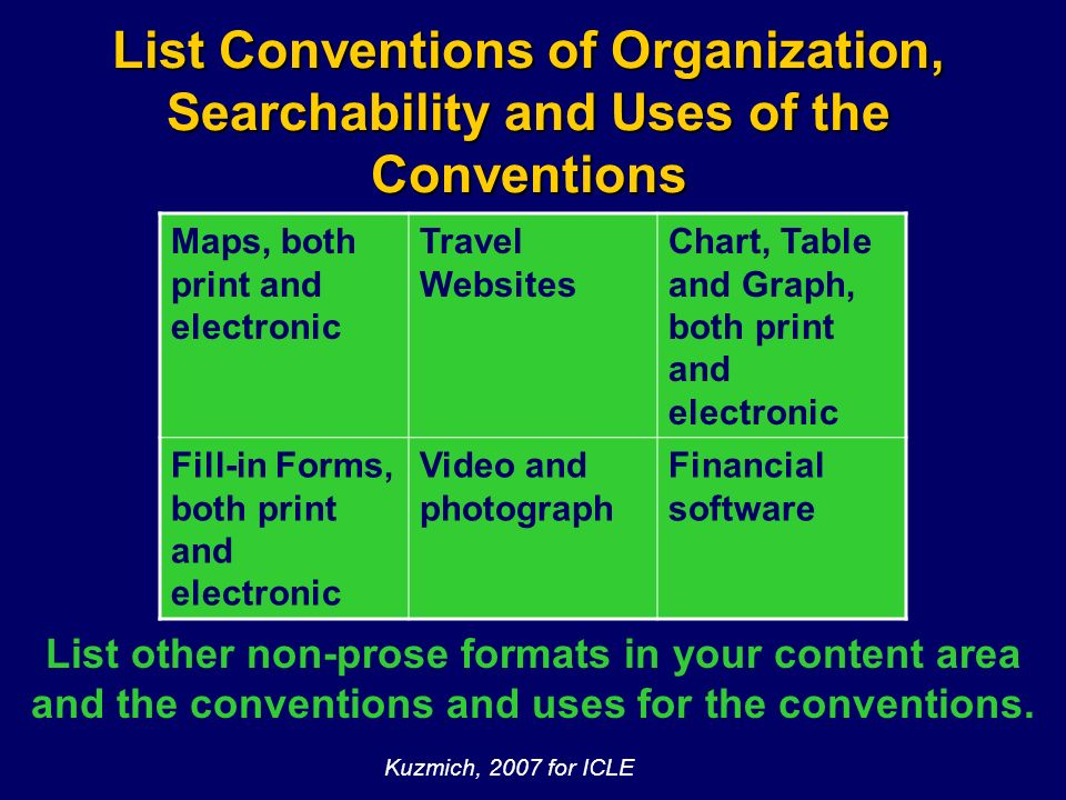 Kuzmich, 200844 List Conventions of Organization, Searchability and Uses of the Conventions Maps, both print and electronic Travel Websites Chart, Tab