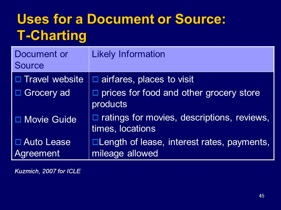 45 Uses for a Document or Source: T-Charting Document or Source Likely Information Travel website Grocery ad Movie Guide Auto Lease Agreement airfares