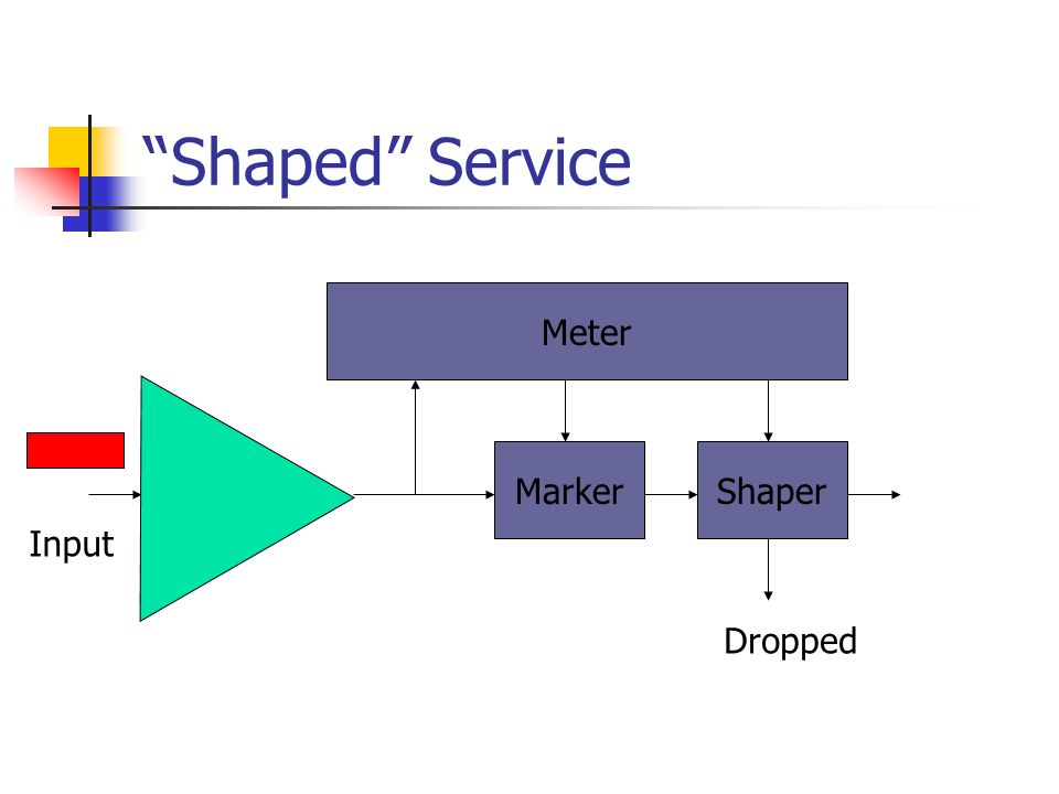 Shaped Service Meter MarkerShaper Input Dropped