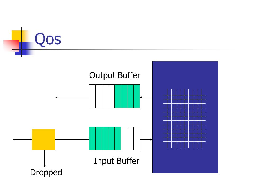 Qos Output Buffer Input Buffer Dropped