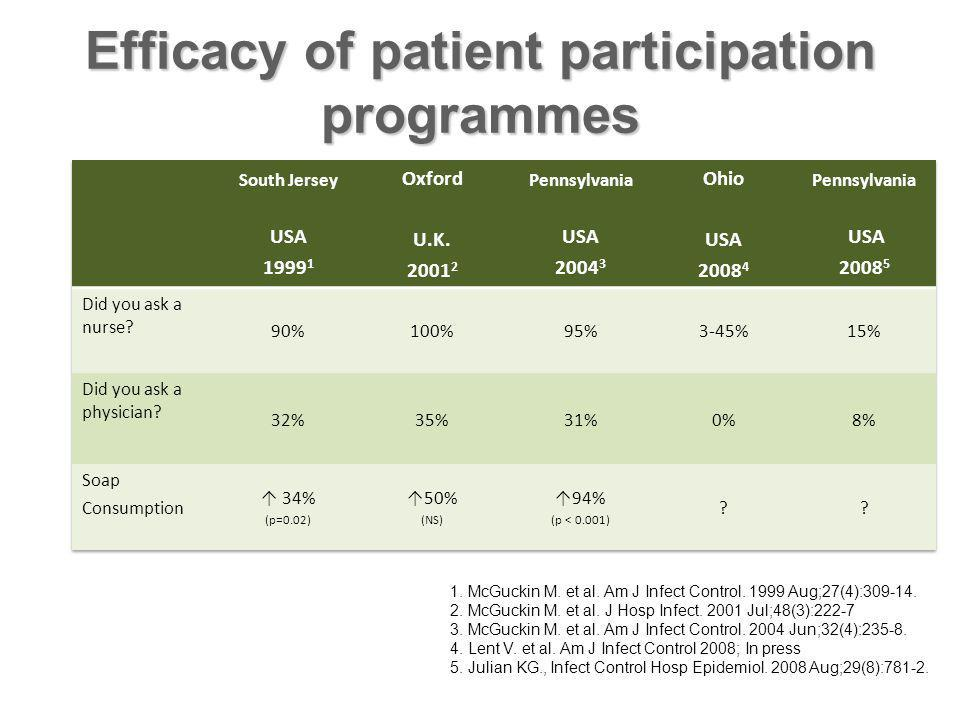 Efficacy of patient participation programmes 1. McGuckin M.