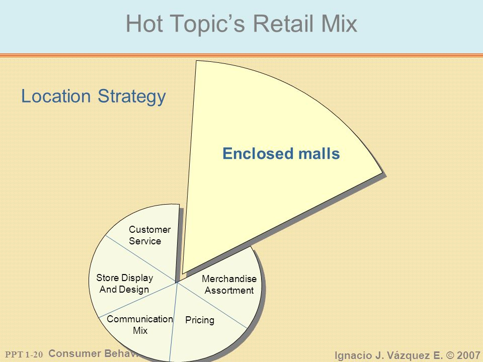 PPT 1-19 Consumer Behavior Ignacio J. Vázquez E. © 2007 Hot Topics Retail Mix Retail Strategy Customer ServiceLocation Merchandise Assortment Pricing