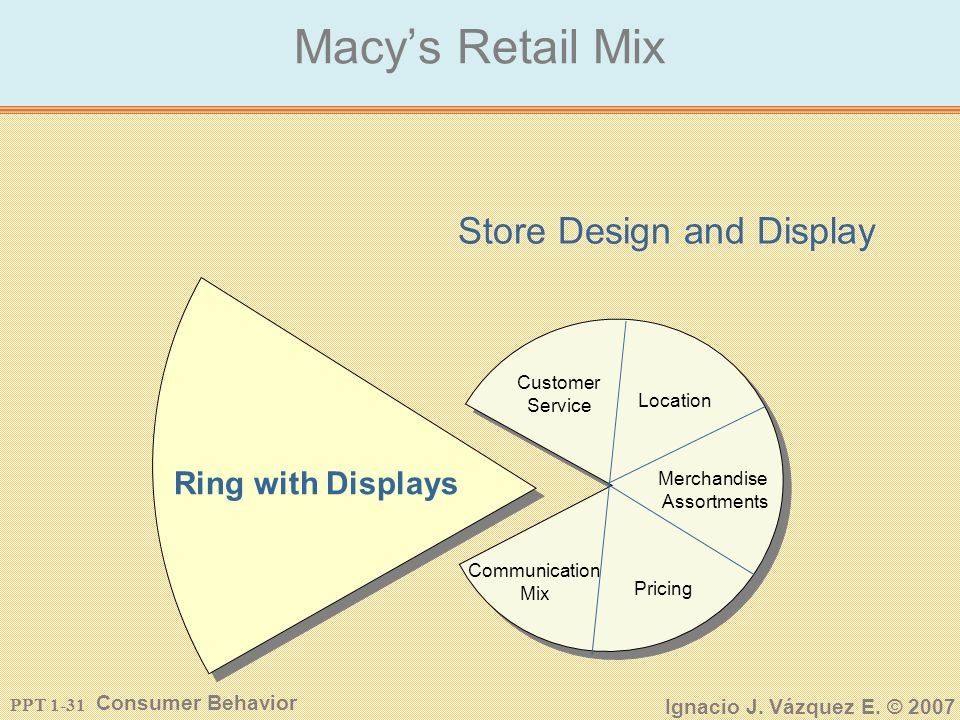 PPT 1-30 Consumer Behavior Ignacio J. Vázquez E. © 2007 Macys Retail Mix Communication Mix TV, Newspaper Ads and Special Events Store Design And Displ