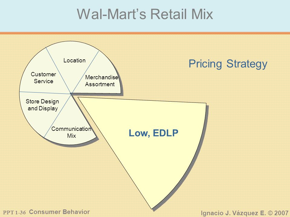 PPT 1-35 Consumer Behavior Ignacio J. Vázquez E. © 2007 Wal-Marts Retail Mix Location Pricing Communication Mix Store Design and Display Customer Serv