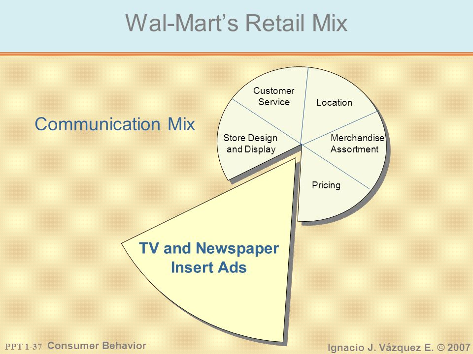 PPT 1-36 Consumer Behavior Ignacio J. Vázquez E. © 2007 Wal-Marts Retail Mix Location Communication Mix Store Design and Display Customer Service Merc