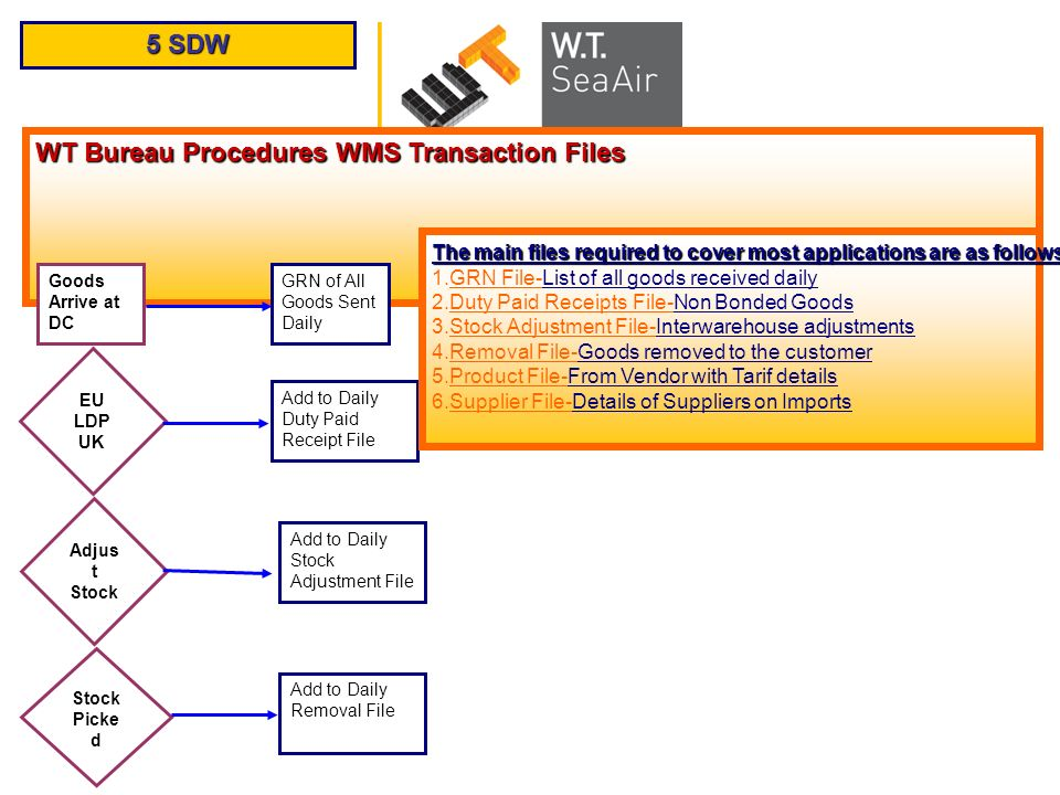 5 SDW WT Bureau Procedures WMS Transaction Files Goods Arrive at DC GRN of All Goods Sent Daily Add to Daily Duty Paid Receipt File EU LDP UK Adjus t