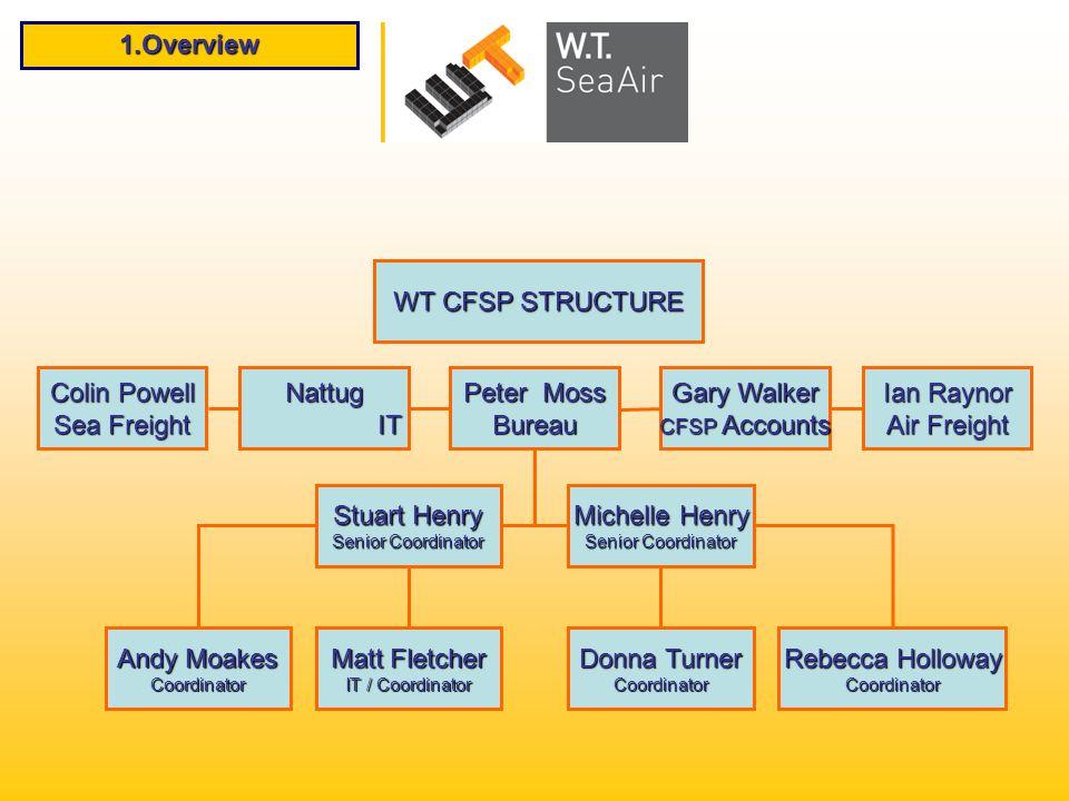 1.Overview WT CFSP STRUCTURE Colin Powell Sea Freight NattugIT Peter Moss Bureau Gary Walker CFSP Accounts Ian Raynor Air Freight Stuart Henry Senior