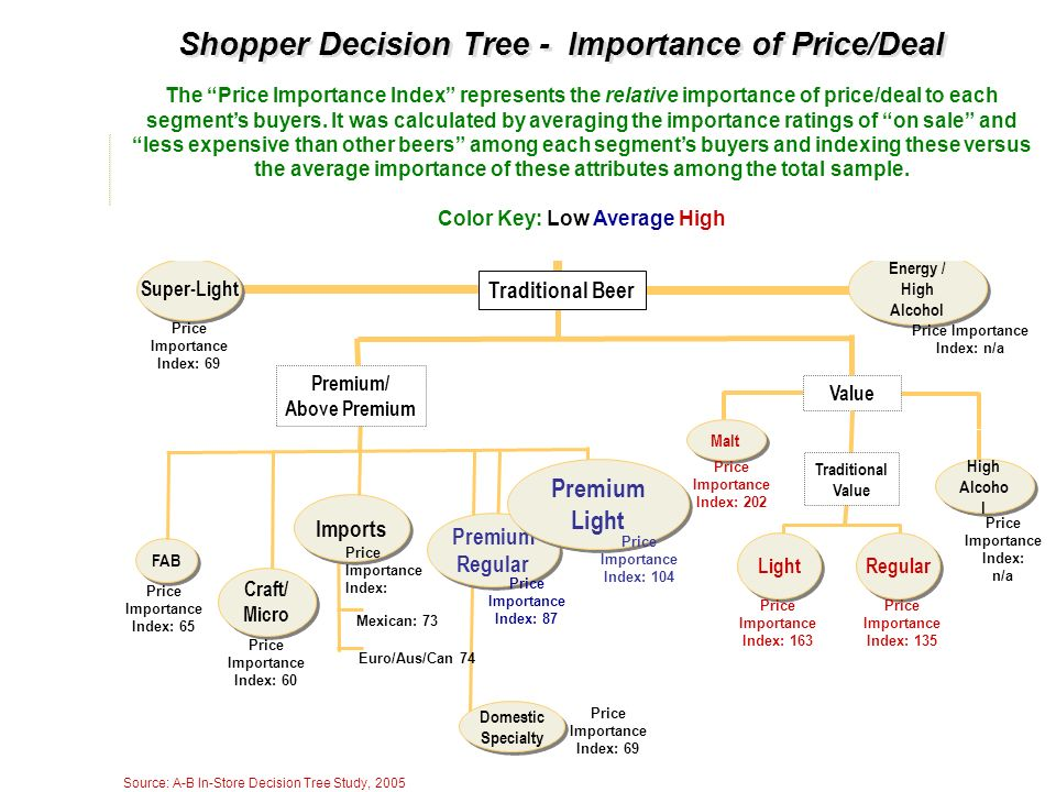 Shopper Decision Tree - Importance of Price/Deal B E E R Wine Hard Liquor Premium/ Above Premium FAB Super-Light Premium Regular Premium Regular Tradi