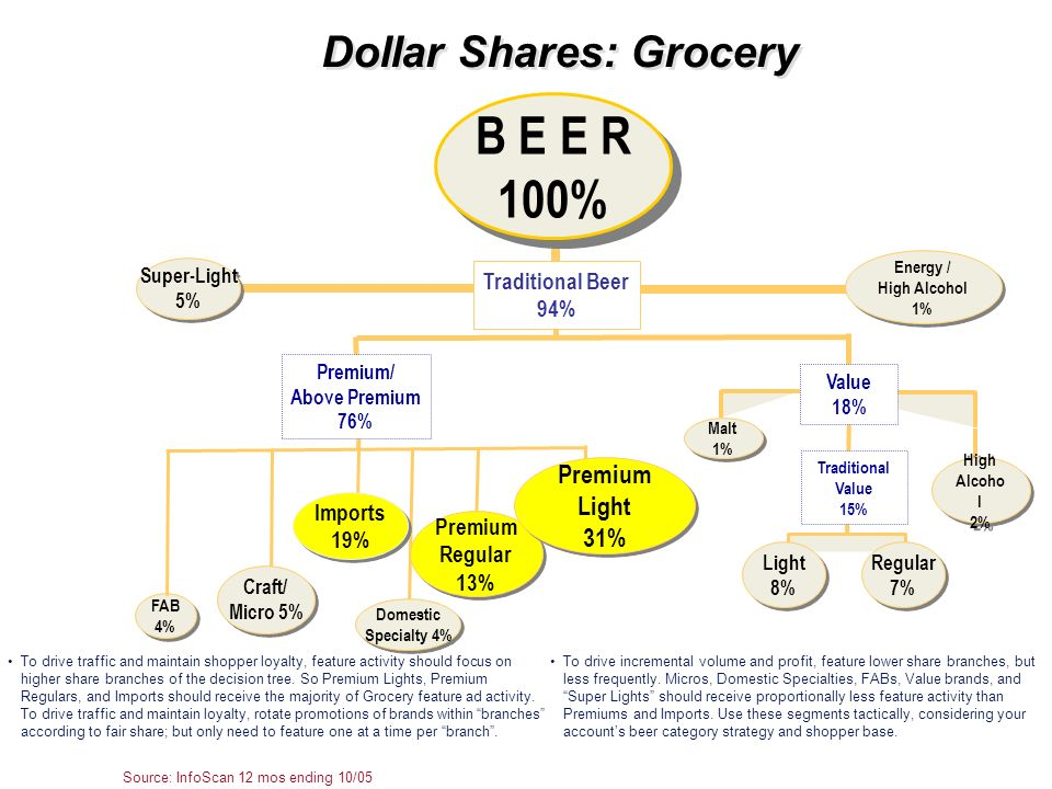 Dollar Shares: Grocery Source: InfoScan 12 mos ending 10/05 To drive incremental volume and profit, feature lower share branches, but less frequently.