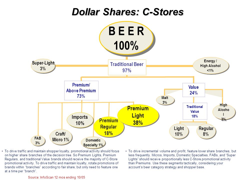 Dollar Shares: C-Stores Source: InfoScan 12 mos ending 10/05 B E E R 100% B E E R 100% FAB 3% FAB 3% Super-Light 3% Super-Light 3% Premium Regular 18%