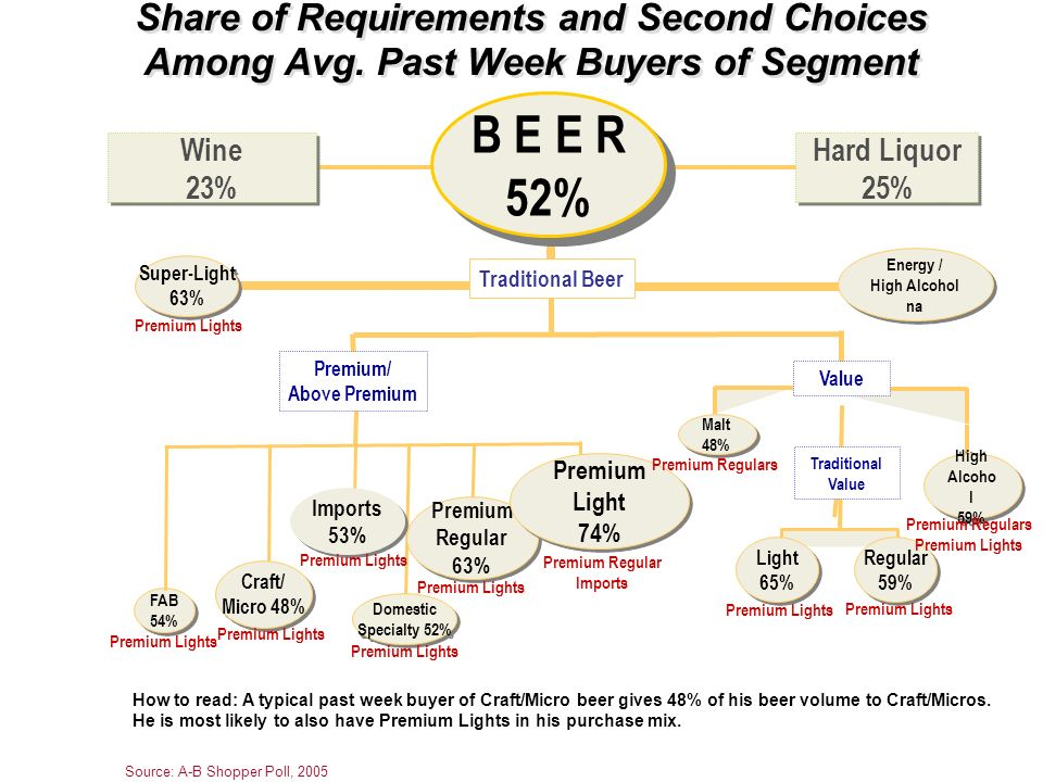 Wine 23% Wine 23% Hard Liquor 25% Hard Liquor 25% Share of Requirements and Second Choices Among Avg. Past Week Buyers of Segment How to read: A typic
