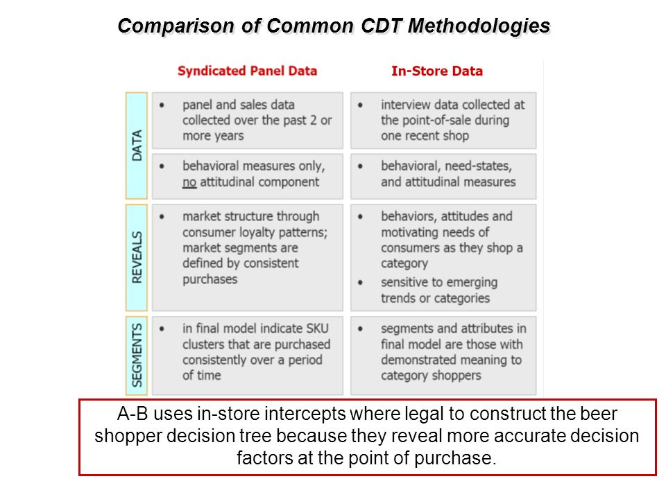 Comparison of Common CDT Methodologies A-B uses in-store intercepts where legal to construct the beer shopper decision tree because they reveal more a