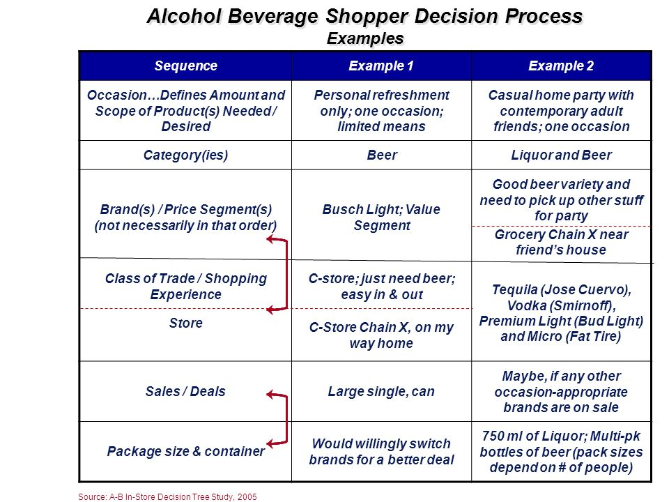 Alcohol Beverage Shopper Decision Process Examples SequenceExample 1Example 2 Occasion…Defines Amount and Scope of Product(s) Needed / Desired Persona