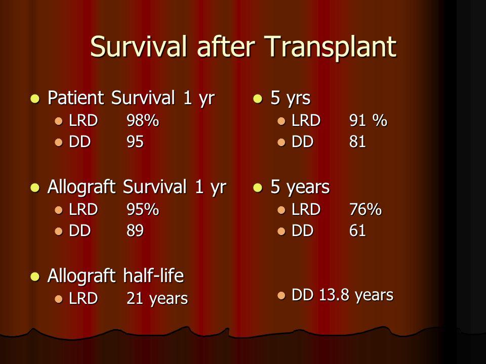 Survival after Transplant Patient Survival 1 yr Patient Survival 1 yr LRD98% LRD98% DD95 DD95 Allograft Survival 1 yr Allograft Survival 1 yr LRD95% L