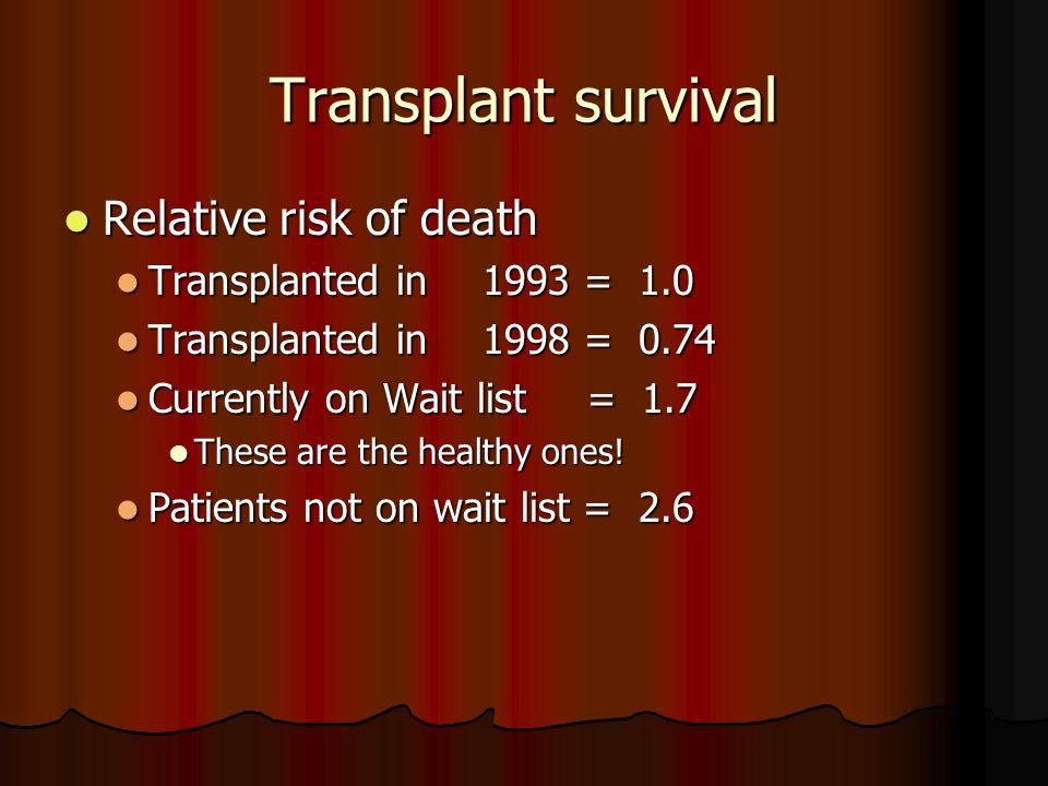 Transplant survival Relative risk of death Relative risk of death Transplanted in 1993 = 1.0 Transplanted in 1993 = 1.0 Transplanted in1998 = 0.74 Tra