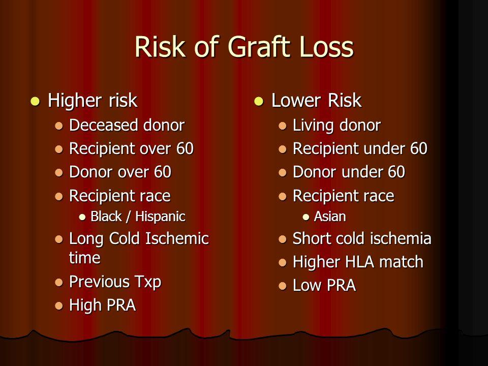 Risk of Graft Loss Higher risk Higher risk Deceased donor Deceased donor Recipient over 60 Recipient over 60 Donor over 60 Donor over 60 Recipient rac
