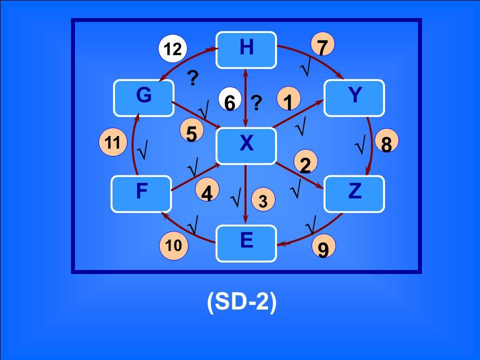 (SD-2) 1 2 3 4 5 6 ? H E Z Y F G 12 7 8 9 11 10 ? X